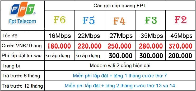 bao-gia-internet-fpt-goi-ca-nhan-gia-dinh